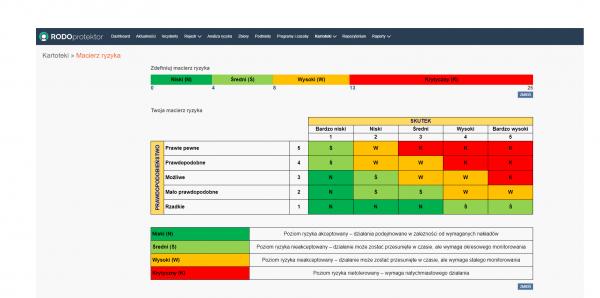 Analiza ryzyka w RODO. Macierz ryzyka. Program RODOprotektor.